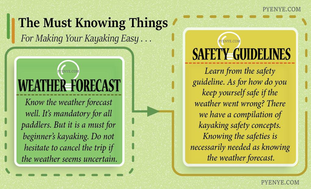 Make Kayaking Easy Infographic